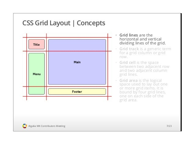 Css grid layout implementation status and roadmap webkit contributo css malvernweather Image collections