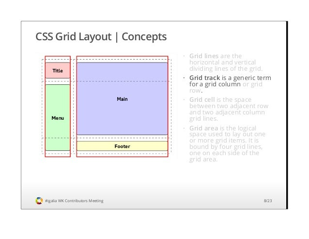 Css grid layout implementation status and roadmap webkit contributo css malvernweather Gallery