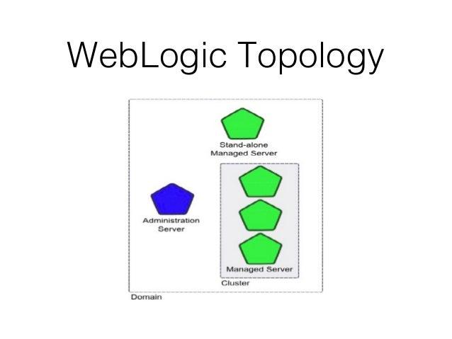 weblogic configuration administration