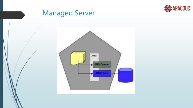 Node Manager • Process to Start/Stop Managed Server instance on a Physical Machine. • Connect to Admin Server and starts/s...