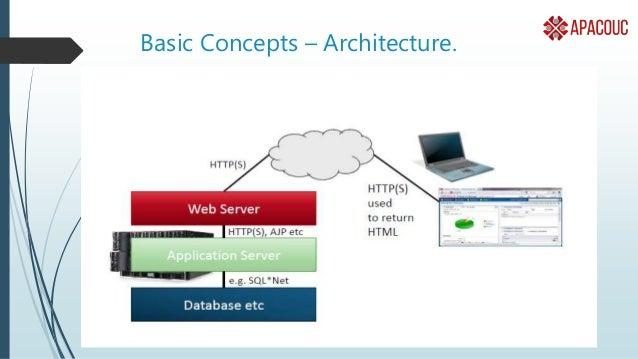 Basic Concepts – Architecture.