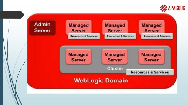 Domain  Domain ◦ Grouping of config/resources for an environment ◦ Has one set of administrators/security privileges ◦ Su...