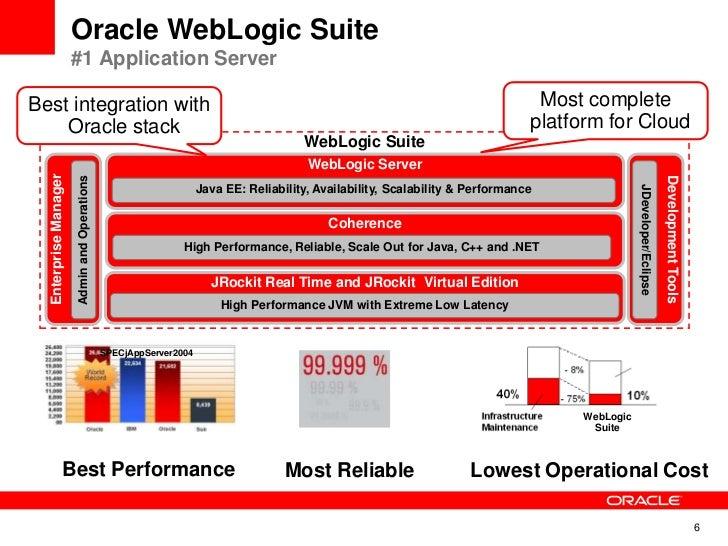 weblogic consolidation webcast 27 jan 2011
