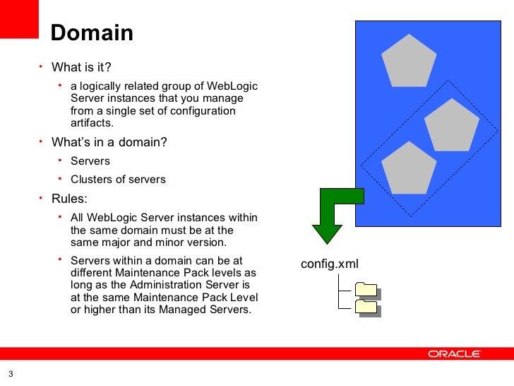Oracle WebLogic Server Basic Concepts Slide 3
