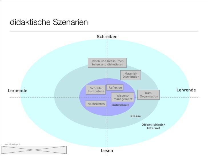 didaktische Szenarien                                 Schreiben                                  Ideen und Ressourcen     ...
