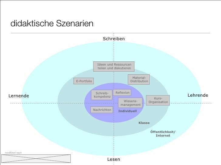 didaktische Szenarien                                        Schreiben                                         Ideen und R...