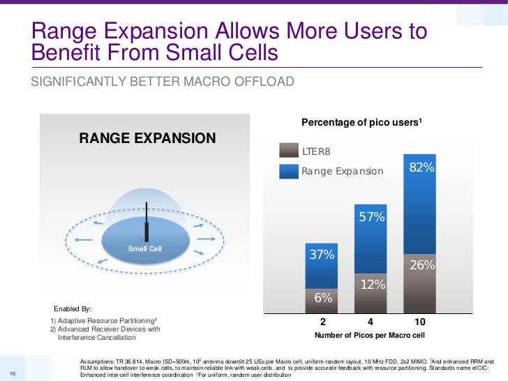 Range Expansion Allows More Users to     Benefit From Small Cells     SIGNIFICANTLY BETTER MACRO OFFLOAD                  ...