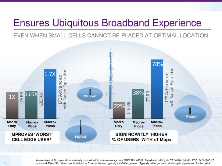 Ensures Ubiquitous Broadband Experience        EVEN WHEN SMALL CELLS CANNOT BE PLACED AT OPTIMAL LOCATION                 ...