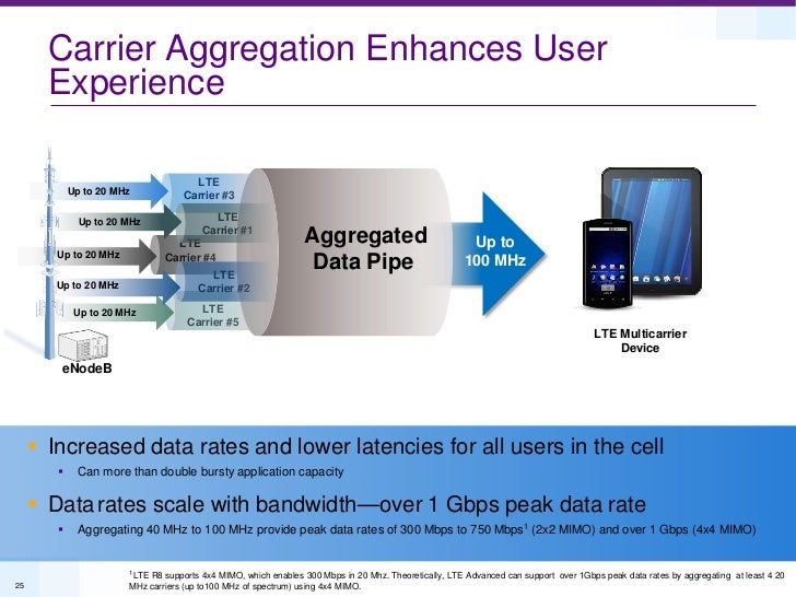 Carrier Aggregation Enhances User       Experience                                     LTE            Up to 20 MHz        ...