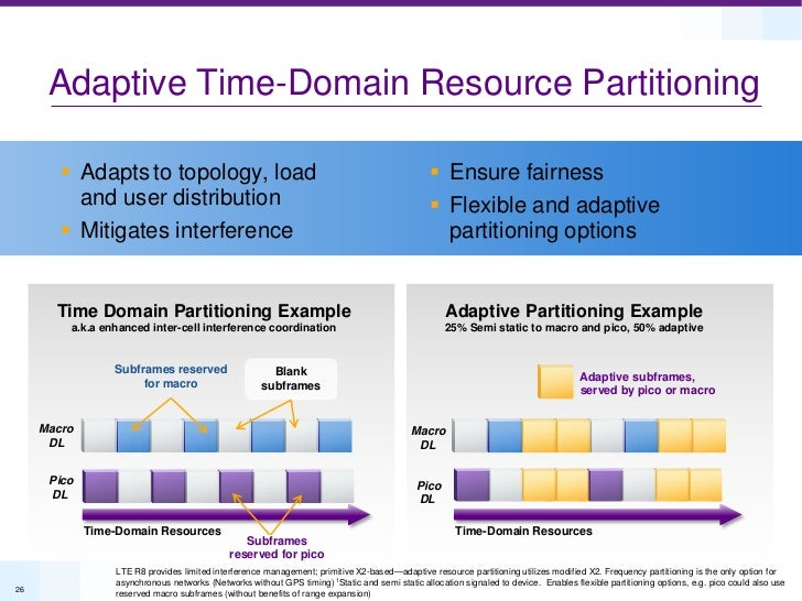 Adaptive Time-Domain Resource Partitioning         Adapts to topology, load                                              ...