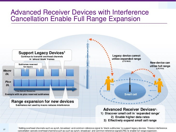 Advanced Receiver Devices with Interference     Cancellation Enable Full Range Expansion             Support Legacy Device...