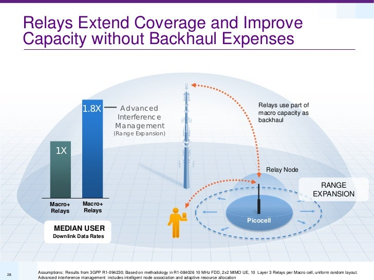 Relays Extend Coverage and Improve     Capacity without Backhaul Expenses                           1.8X             Advan...