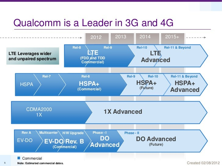 Qualcomm is a Leader in 3G and 4G                                                            2012           2013          ...