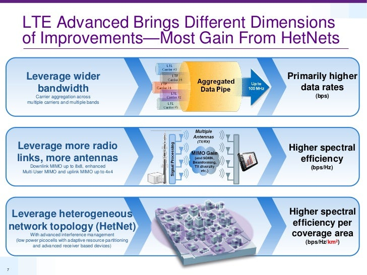 LTE Advanced Brings Different Dimensions      of Improvements—Most Gain From HetNets        Leverage wider                ...