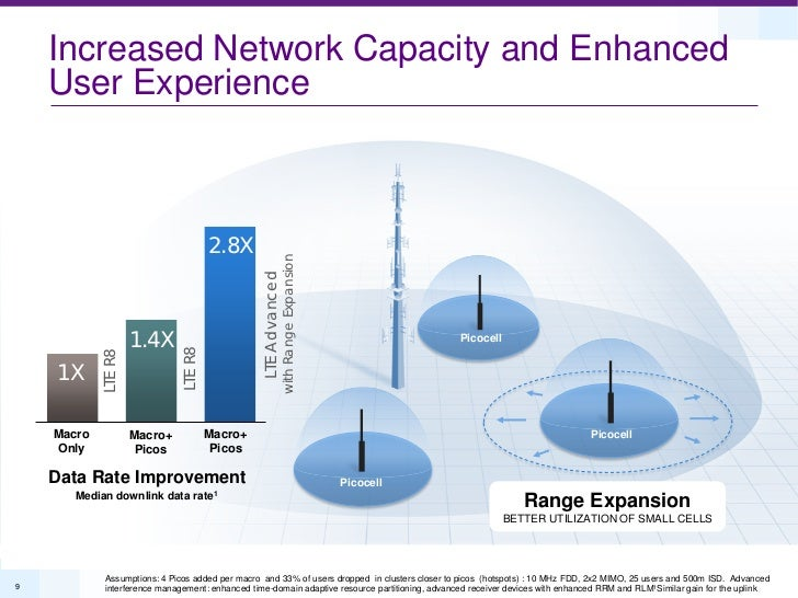 Increased Network Capacity and Enhanced    User Experience                                       2.8X                     ...