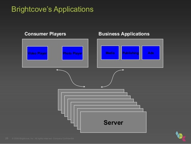 © 2006 Brightcove, Inc. All rights reserved. Company Confidential.25 Brightcove's Applications Server Consumer Players Bus...