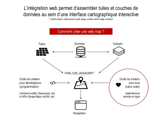 L'intégration web permet d'assembler tuiles et couches de données au sein d'une interface cartographique interactive * web...