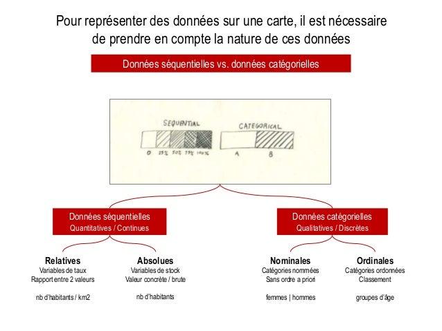 Données séquentielles Quantitatives / Continues Données catégorielles Qualitatives / Discrètes Nominales Catégories nommée...