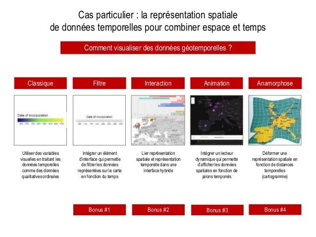 Cas particulier : la représentation spatiale de données temporelles pour combiner espace et temps Interaction AnimationCla...