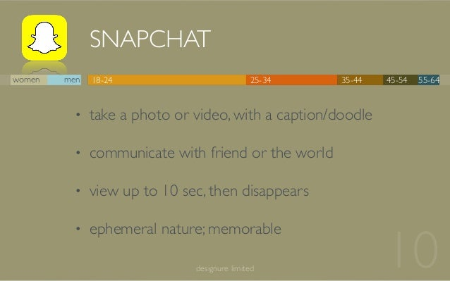 SNAPCHAT 10designure limited 18-24 25-34 35-44 45-54 55-64women men • take a photo or video, with a caption/doodle • commu...
