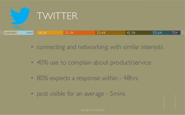 TWITTER 11designure limited 18-24 25-34 35-44 45-54 55-64 75+women men • connecting and networking; with similar interests...