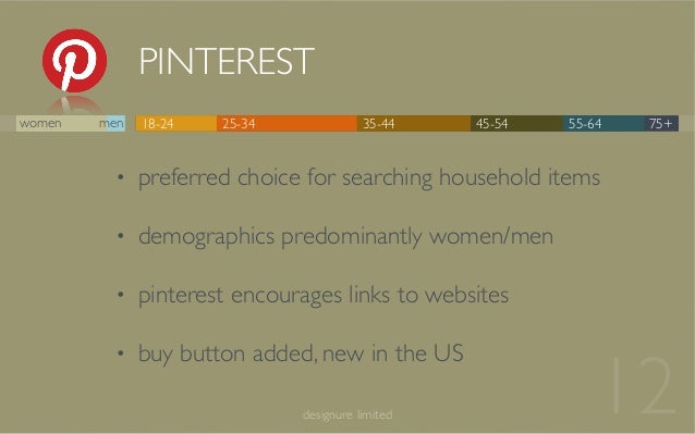 PINTEREST 12designure limited 18-24 25-34 35-44 45-54 55-64 75+women men • preferred choice for searching household items ...