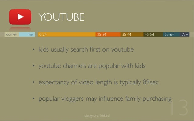 13 YOUTUBE designure limited 0-24 25-34 35-44 45-54 55-64 75+women men • kids usually search first on youtube • youtube cha...