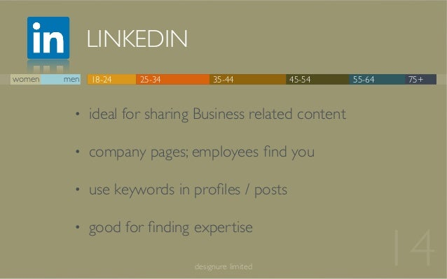 LINKEDIN 14designure limited 18-24 25-34 35-44 45-54 55-64 75+ • ideal for sharing Business related content • company page...