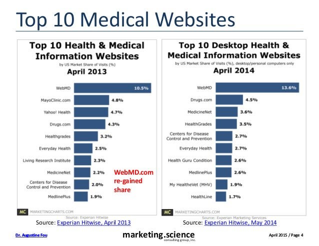 April 2015 / Page 4Dr. Augustine Fou April 2015 / Page 4marketing.scienceconsulting group, inc. Dr. Augustine Fou Top 10 M...