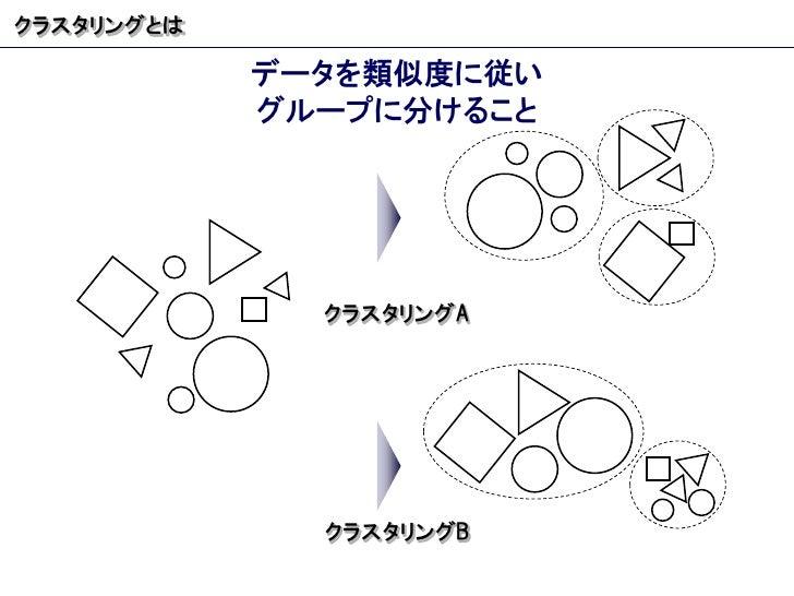 クラスタリングとは データを類似度に従い グループに分けること クラスタリング A クラスタリング B