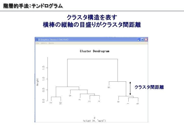 クラスタ構造を表す 横棒の縦軸の目盛りがクラスタ間距離 階層的手法:テンドログラム クラスタ間距離