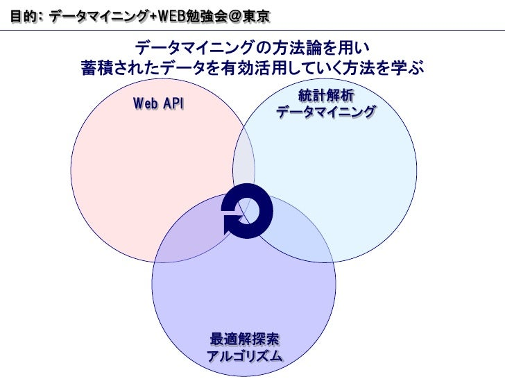 データマイニングの方法論を用い 蓄積されたデータを有効活用していく方法を学ぶ 目的: データマイニング +WEB 勉強会@東京 Web API 統計解析 データマイニング 最適解探索 アルゴリズム