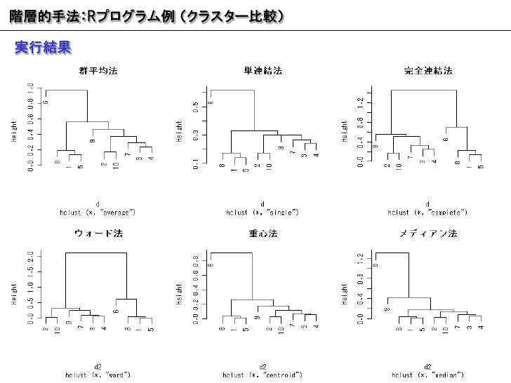 階層的手法: R プログラム例 (クラスター比較) 実行結果