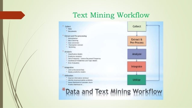 Thesis text mining