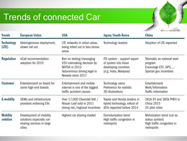 Connected Car By Ashish Bhasin