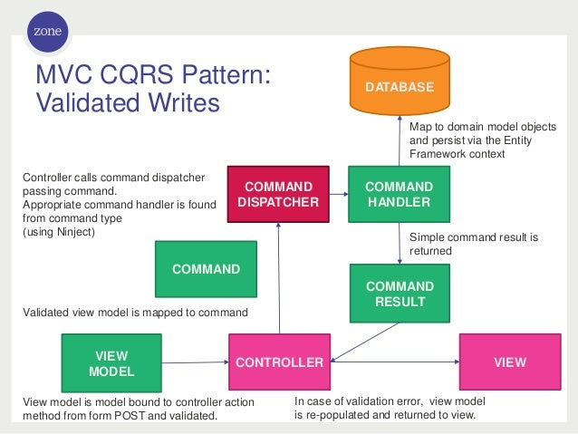 DDD CQRS And Testing With ASPNet MVC Fascinating Cqrs Pattern