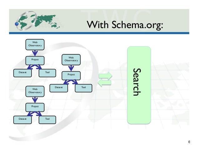 6 Web Observatory  Project  Dataset   Tool  Web Observatory  Project  Dataset   Tool  Web Observatory  Project  ...