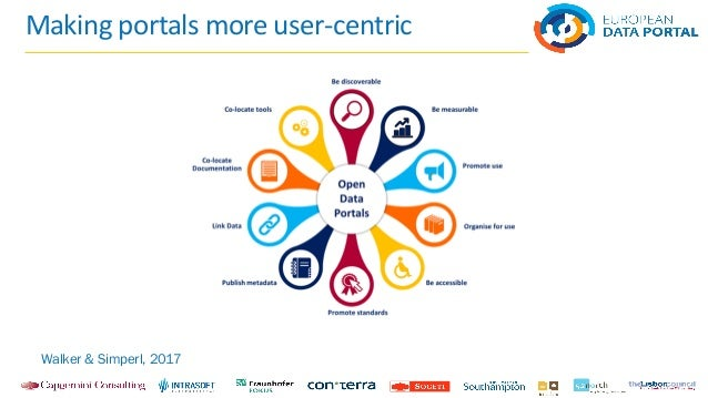 The ten guidelines Organise for use of the datasets - rather than simply for publication Promote use through data storytel...