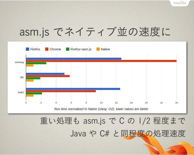 SVG Filter & CSS FilterMozilla:既にある SVG 使おうぜ!WebKit:SVG なんてシラネ。俺は何でも CSS でやるぜ!Mozilla:仕方ないな…