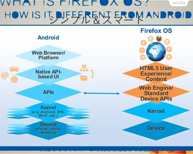 Firefox MarketplaceDevice, OS 横断マーケットWeb Platform のためのストアFirefox 限定にならない設計現在開発者向けに公開中Firefox OS と Android 版 Firefoxの開発版ユーザ...