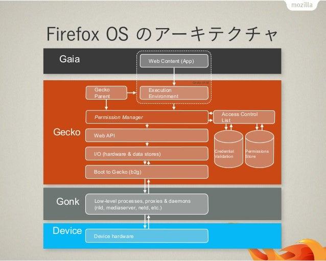 オープンなアプリストア全てを Web 技術で実装安定・平等な環境を提供Marketplace のソースも公開ベンダー非依存Firefox Marketplace 以外にもストア、認証、課金も自由にhttps://marketplace.fire...
