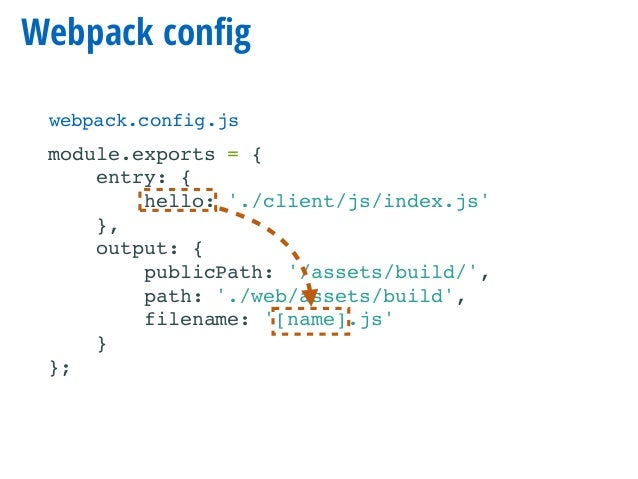 Keeping the frontend under control with Symfony and Webpack