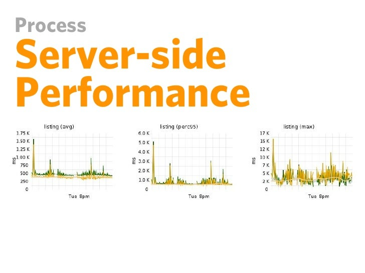 ToolsLoggingPerf-related data belongs inyour server logsapache_note()