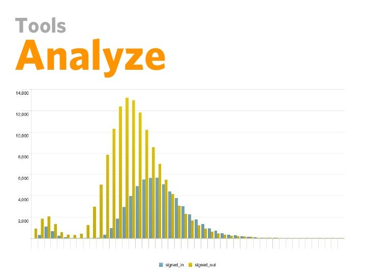ToolsAnalyze1. Capture perf data in logs  page gen., Boomerang, Gomez2. Aggregate  Splunk, Logster, StatsD3. Record in Gra...