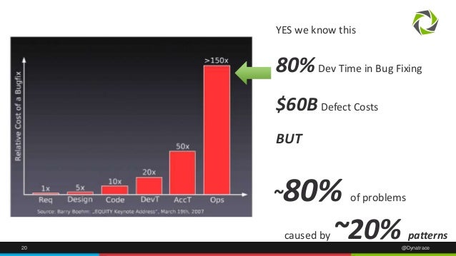 20 @Dynatrace ~80% of problems caused by ~20% patterns YES we know this 80%Dev Time in Bug Fixing $60BDefect Costs BUT