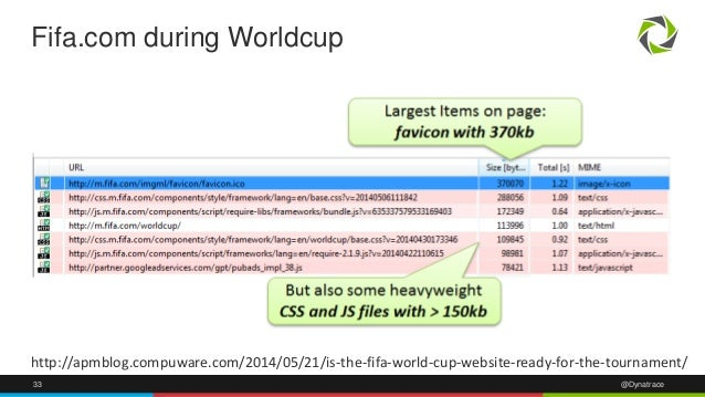 33 @Dynatrace Fifa.com during Worldcup http://apmblog.compuware.com/2014/05/21/is-the-fifa-world-cup-website-ready-for-the...