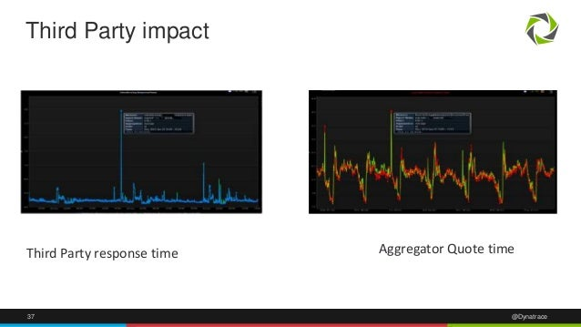 37 @Dynatrace Third Party impact Third Party response time Aggregator Quote time