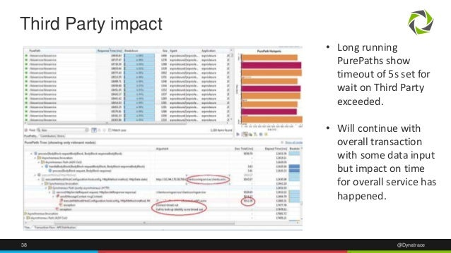 38 @Dynatrace Third Party impact • Long running PurePaths show timeout of 5s set for wait on Third Party exceeded. • Will ...