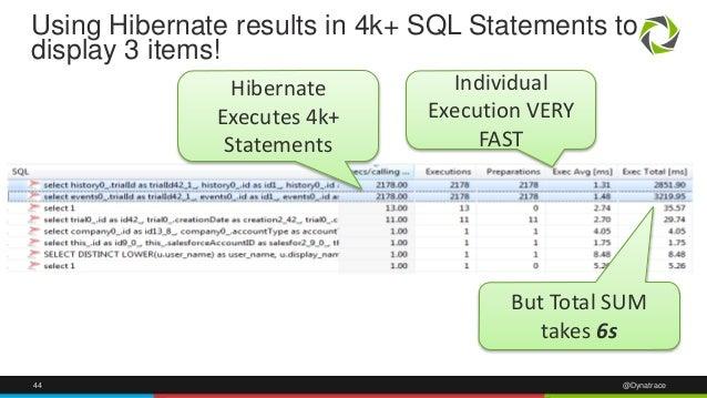 44 @Dynatrace Using Hibernate results in 4k+ SQL Statements to display 3 items! Hibernate Executes 4k+ Statements Individu...