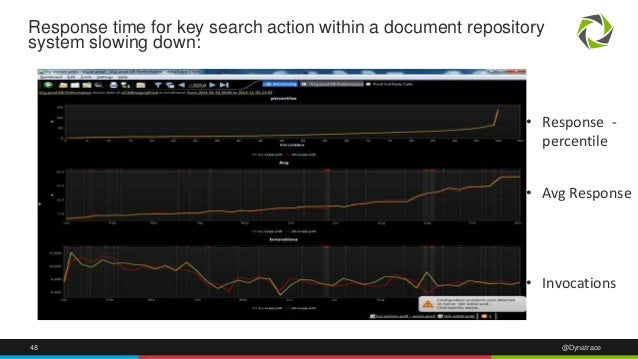 48 @Dynatrace Response time for key search action within a document repository system slowing down: • Avg Response • Invoc...